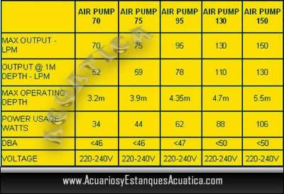 bomba-de-aire-oxigendor-compresor-aireador-estanque-ea-Airtech-cuadro.jpg