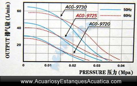 compresor-acuario-estanque-hailea-aco-9725-9730-bomba-aire-oxigenador-peces-plantas-pecera