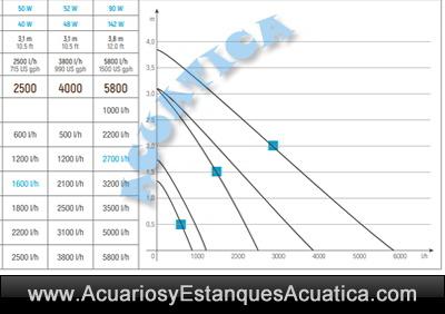 sicce-Multi-bomba-agua-recirculacion-flujo-acuario-estanque-cascada-sump-marino-dulce-diagrama-curvas-altura