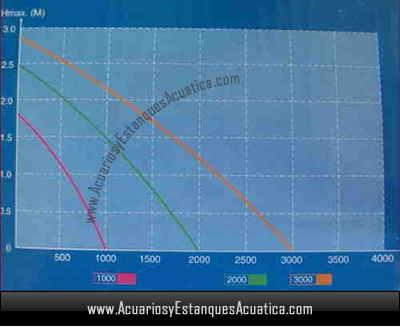 bomba-agua-estanque-fuentes-spg-aquaking-grafico-curvas-sumergible-bajo-consumo-barata-circulacion-filtracion-1.jpg