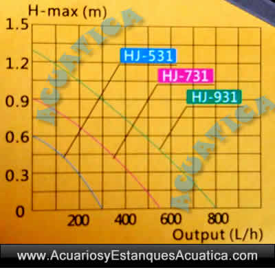 grafico-de-curvas-bombas-de-agua-sunsun-hj-531-731-931-regulable-acuario-cascada-maqueta-1.jpg