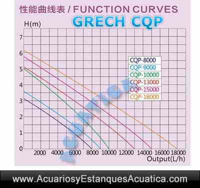 grech-cqp-bomba-de-agua-para-estanques-grafico-de-curvas-altura