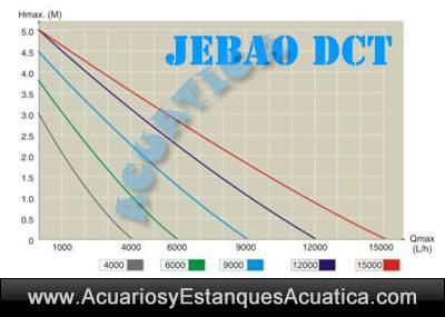 bomba-de-agua-jebao-jecod-dct-controlador-estanque-15000-sumergible-acuario-regulable-marino-5.jpg