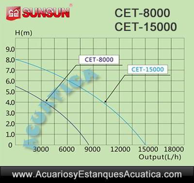 sunsun-cet-8000-15000-bomba-de-agua-para-estanque-flujo-regulable-controlador-grafico-curvas-altura