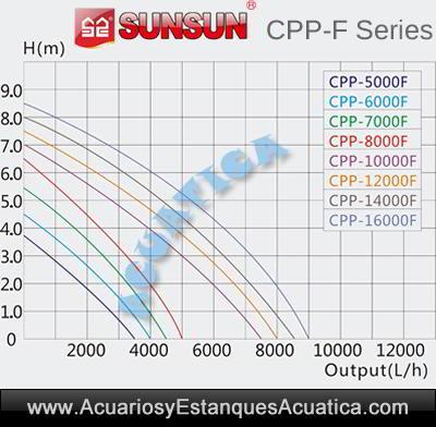 bomba-con-prefiltro-acuario-estanque-sunsun-cpp-f-filtro-bottom-agua-filtracion-venta-grafico-curvas