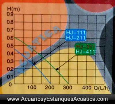grafico-de-curvas-bombas-de-agua-sunsun-hj-311-regulable-acuario-cascada-maqueta