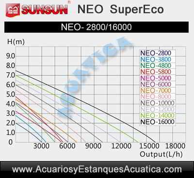 sunsun-neo-b-bomba-de-agua-estanques-filtro-cascada-altura-bombeo-grafico-curvas