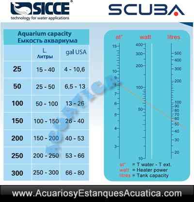 sicce-scuba-calentador-acuarios-temperatura-cuadro