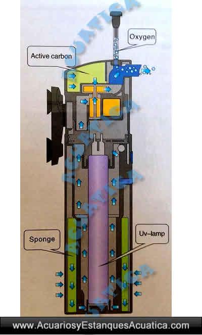 sunsun-grech-cup-807-ultravioleta-uv-c-9w-bomba-estanque-acuario-algas-sumergible-flujo