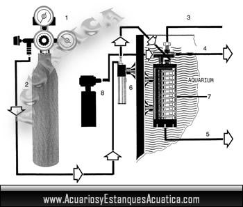 equipo-completo-co2-aquamedic-aqua-medic-complet-acuario-plantado-marino.jpg