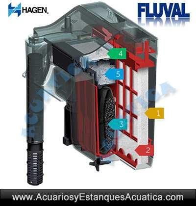 filtro-mochila-cascada-fluval-c2-c3-c4-acuario-pecera-filtracion-5-etapas-dulce-bajo-consumo-oferta