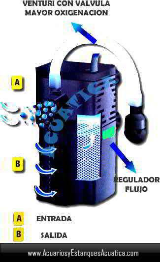 filtro-tortuguera-anfibios-ranas-filtracion-tortuga-terrario-KW200-KW150-carbon-flujo.jpg