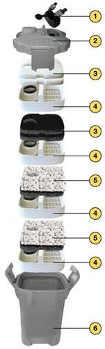 filtro-filtracion-acuario-acuarios-sera-filbioactive-fil-bioactive-250-uv-c-5w-externo-biologico-3
