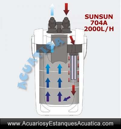 sunsun-704a-filtro-externo-2000-flujo-acuario-exterior-filtracion-barato-pecera-bomba-flujo