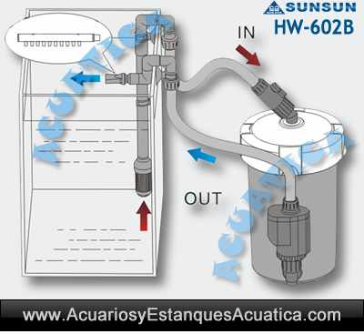 filtro-externo-sunsun-hw-602b-exterior-acuario-acuarios-filtracion-bomba-urna-pecera-sun-sun-barato-2.jpg