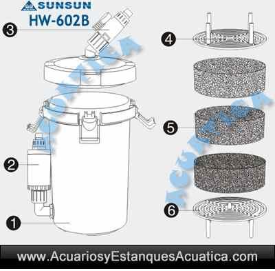 filtro-externo-sunsun-hw-602b-exterior-acuario-acuarios-filtracion-bomba-urna-pecera-sun-sun-barato-3.jpg