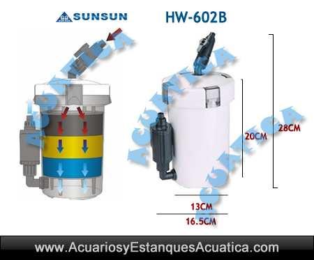 filtro-externo-sunsun-hw-602b-exterior-acuario-acuarios-filtracion-bomba-urna-pecera-sun-sun-barato-5.jpg