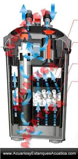 filtro-externo-turbojet-max-cf700-750-filtracion-acuario-acuarios-exterior-dulce-marino-uv-ultravioleta-circulacion.jpg