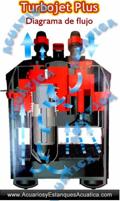turbojet-plus-icasa-filtro-externo-exterior-acuario-dulce-filtracion-pecera-barato-economico-flujo