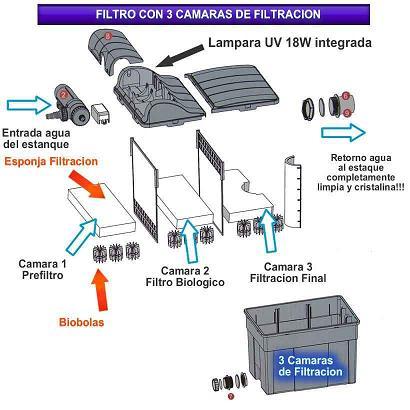 Filtro-gravedad-estanque-UV-C-18w-barato-12000l-filtracion-kois-algas-verde-1.jpg