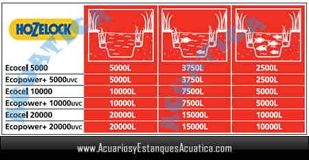 filtro-hozelock-ecopower-5000-10000-20000-uv-c-estanque-kois-jardin-filtracion-gravedad-cuadro.jpg