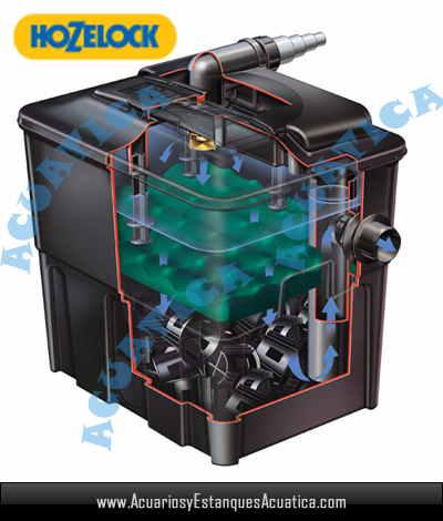 Hozelock ecocel 10000 filtro estanque acuarios y for Filtros de agua para estanques de peces