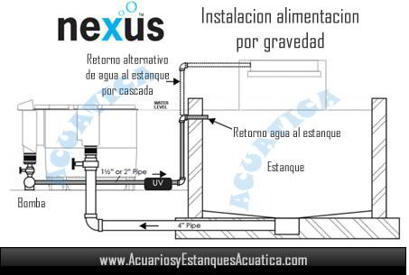 Filtro nexus eazy 220 estanques acuarios y estanques for Filtro estanque koi