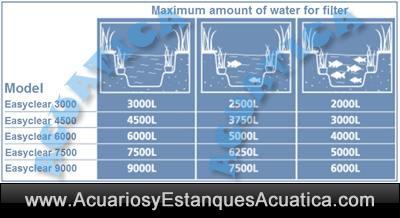 easy-clear-hozelock-6000-filtro-sumergible-estanque-filtracion-interior-bomba-instalacion.jpg