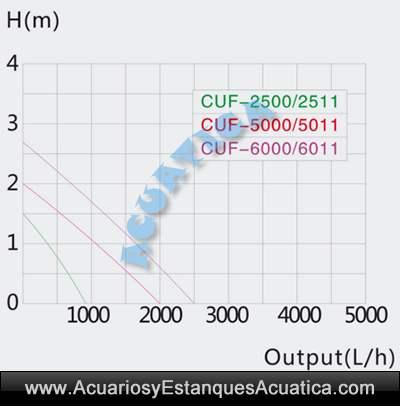 sunsun-cuf-6011-Filtro-estanque-barato-sumergible-bomba-filtracion-3-en-1-ultravioleta-uv-oferta-fuente-11.jpg