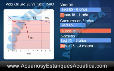 euro-aquatics-t5-E5-led-euroquatics-tubos-reemplazo-pantalla-acuario-iluminacion-cambiar-fluorescente-2