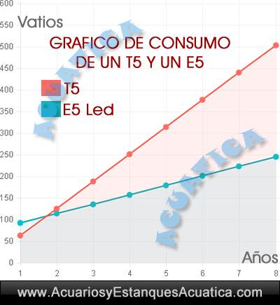 euro-aquatics-t5-E5-led-euroquatics-tubos-reemplazo-pantalla-acuario-iluminacion-cambiar-fluorescente-6