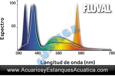 pantalla-hagen-fluval-led-plants-freshwater-2-leds-iluminacion-plantado-acuario-acuarios-dulce-4.jpg