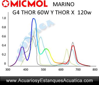 micmol-thor/micmol-g4-thor-x-60w-120w-pantalla-led-acuario-marino-corales-lentes-cree-3w-programador-controlador-grafico