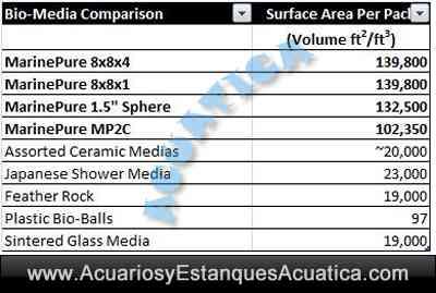 marine-pure-block-spheres-masa-filtrante-reducir-nitratos-amoniaco-bacterias-acuario-comparacion