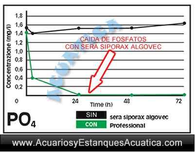 sera-siporax-algovec-professional-algas-acuario-estanque-grafico-fosfatos