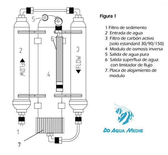 Equipo osmosis aquamedic easy line 90 acuarios marinos for Filtro acuario marino
