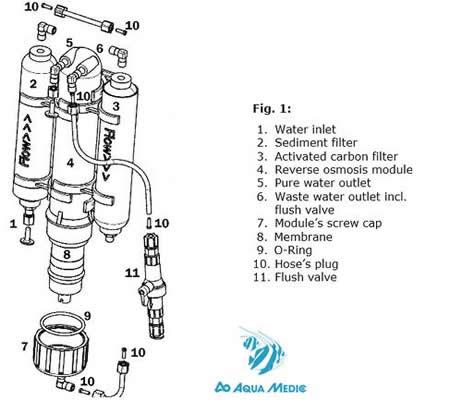 equipo-osmosis-inversa-aquamedic-easy-line-acuario-marino-3